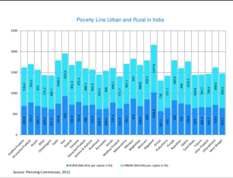Inequality and Poverty in India