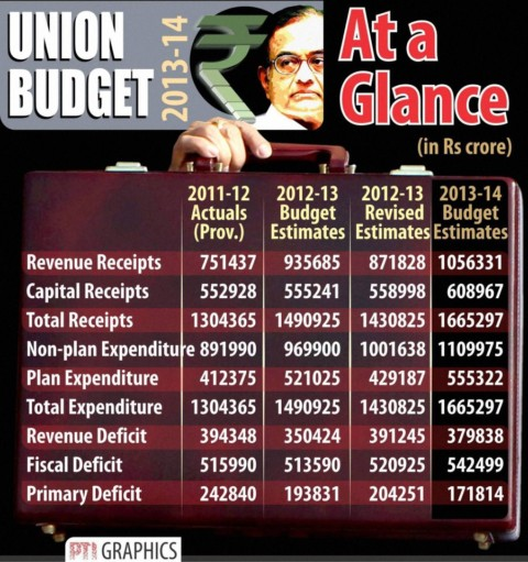Economic Reforms and the Union Budget
